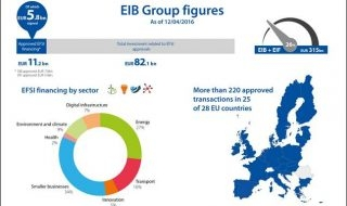 EFSI update