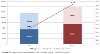 LR Prezidento rinkimų statistika